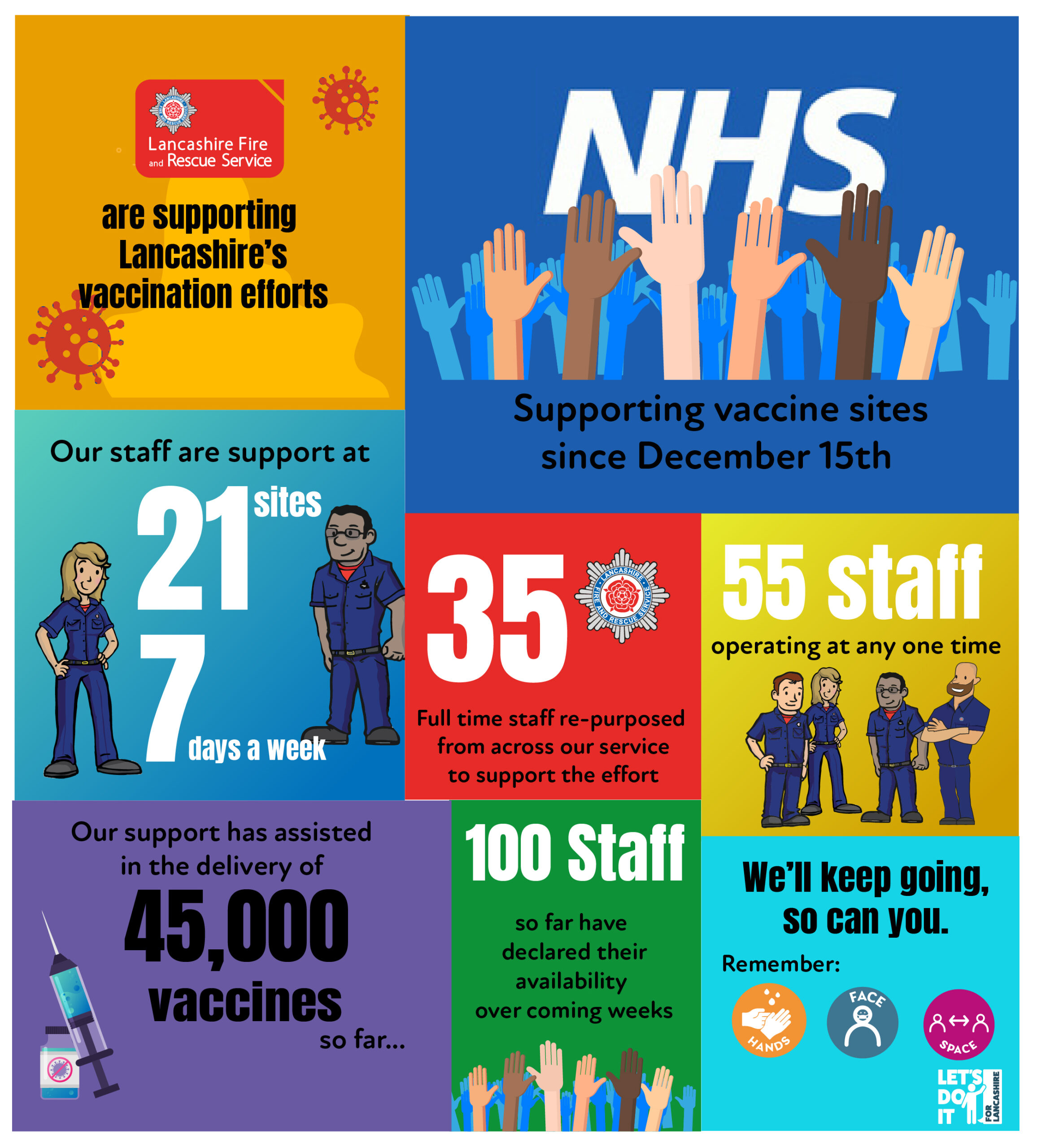 this shows a collection of facts and graphics showing the resposne LFRS has offered towards the UKs coronavirus vaccination programme